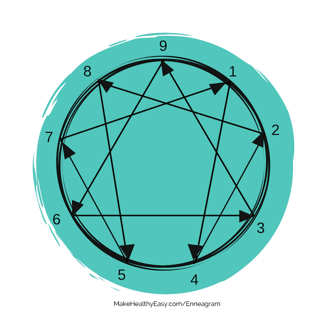 The Enneagram and Eating Survey - MakeHealthyEasy.com/enneagram
