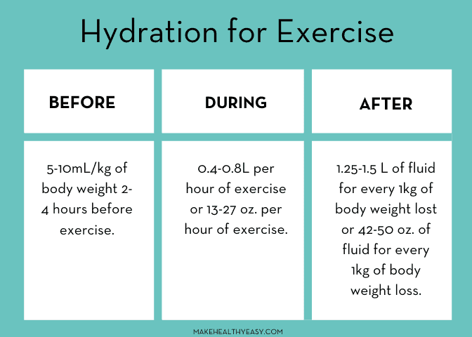 Hydration recommendations for exercise - Make Healthy Easy - #exercise #fitness #water